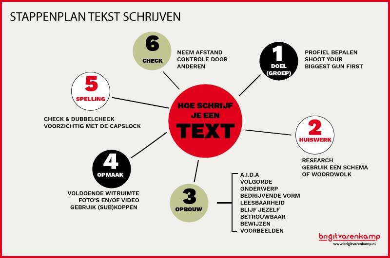 Stappenplan tekst schrijven voor het web | Brigit Varenkamp